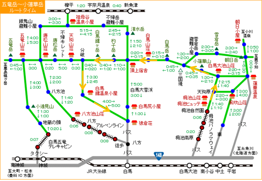 final route